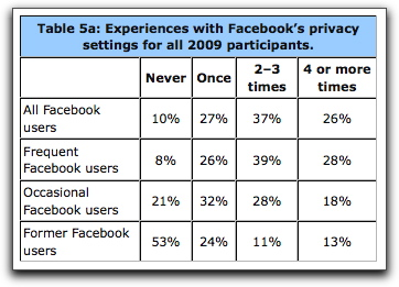 Experience with privacy settings in 2009