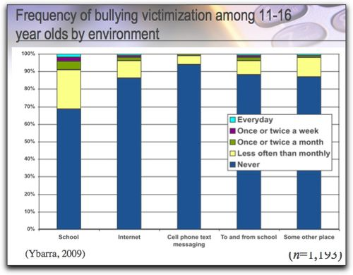 Bullying happens mostly offline, in school