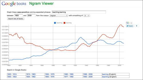 Teaching learning on ngram